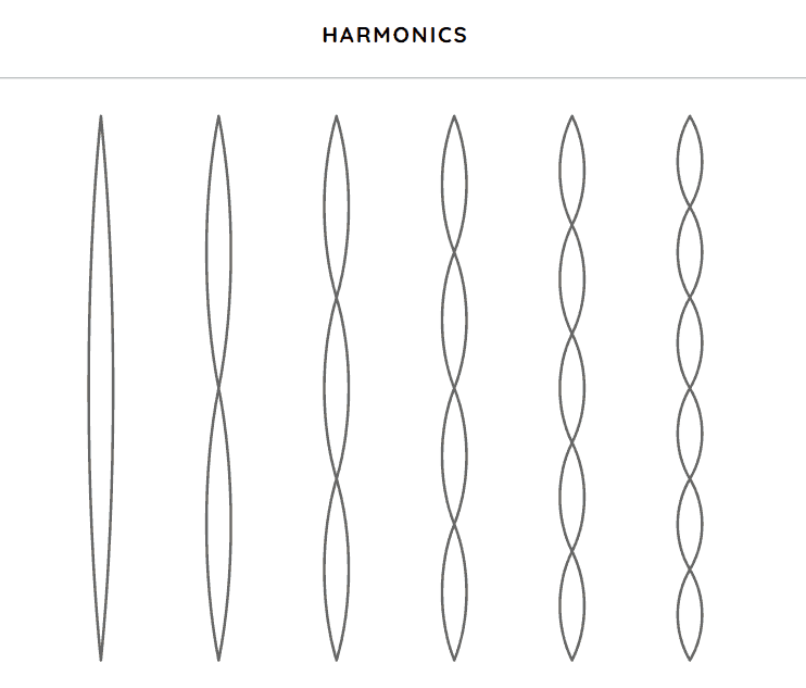 Harmonics music game online