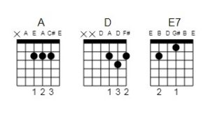 Guitar and ukulele chord charts