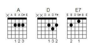 Guitar and ukulele chord charts