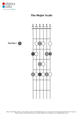 Guitar major scale sheet image