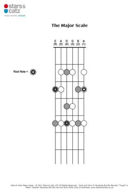 Guitar major scale sheet image