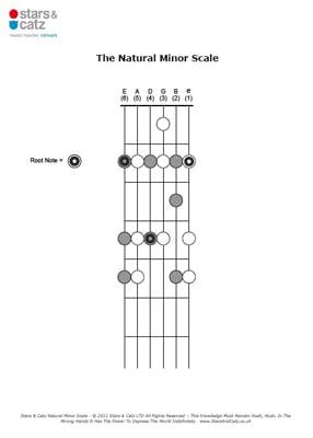 Guitar natural minor scale sheet image