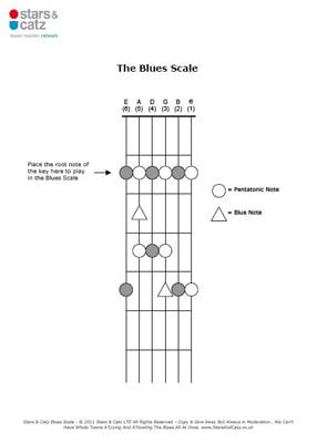 Guitar blues scale sheet image
