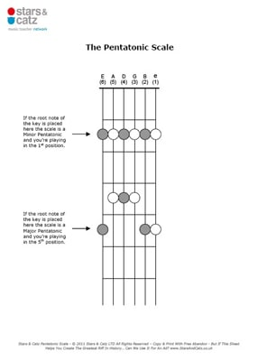 Guitar pentatonic scale sheet image