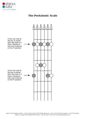 Guitar pentatonic scale sheet image