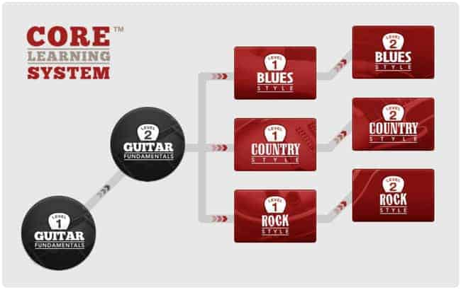 Guitar Tricks core learning system diagram